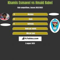 Khamis Esmaeel vs Hmaid Rabei h2h player stats