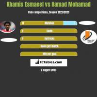 Khamis Esmaeel vs Hamad Mohamad h2h player stats