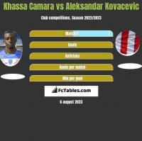 Khassa Camara vs Aleksandar Kovacevic h2h player stats