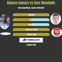 Khassa Camara vs Azer Busuladic h2h player stats