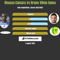Khassa Camara vs Bruno Vilela Gama h2h player stats