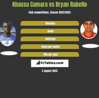 Khassa Camara vs Bryan Rabello h2h player stats