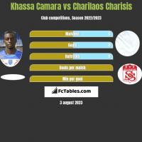 Khassa Camara vs Charilaos Charisis h2h player stats