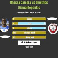 Khassa Camara vs Dimitrios Diamantopoulos h2h player stats