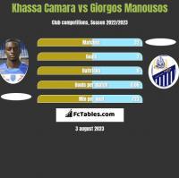 Khassa Camara vs Giorgos Manousos h2h player stats