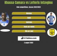 Khassa Camara vs Lefteris Intzoglou h2h player stats