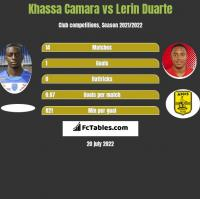 Khassa Camara vs Lerin Duarte h2h player stats