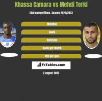 Khassa Camara vs Mehdi Terki h2h player stats