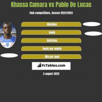 Khassa Camara vs Pablo De Lucas h2h player stats