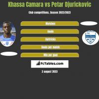 Khassa Camara vs Petar Djurickovic h2h player stats