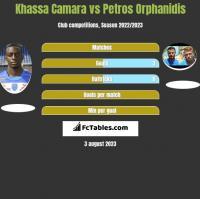 Khassa Camara vs Petros Orphanidis h2h player stats
