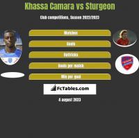 Khassa Camara vs Sturgeon h2h player stats