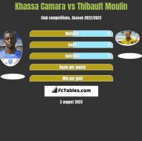 Khassa Camara vs Thibault Moulin h2h player stats