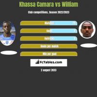 Khassa Camara vs William h2h player stats