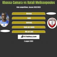 Khassa Camara vs Rafail Melissopoulos h2h player stats