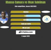 Khassa Camara vs Okan Suleiman h2h player stats