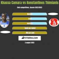 Khassa Camara vs Konstantinos Thimianis h2h player stats