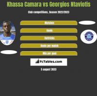Khassa Camara vs Georgios Ntaviotis h2h player stats