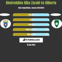 Kheireddine Kiko Zarabi vs Gilberto h2h player stats