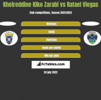 Kheireddine Kiko Zarabi vs Rafael Viegas h2h player stats