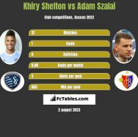 Khiry Shelton vs Adam Szalai h2h player stats