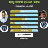 Khiry Shelton vs Alan Pulido h2h player stats