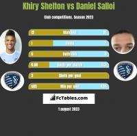 Khiry Shelton vs Daniel Salloi h2h player stats