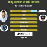 Khiry Shelton vs Erik Hurtado h2h player stats