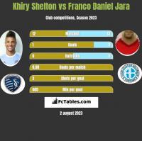 Khiry Shelton vs Franco Daniel Jara h2h player stats