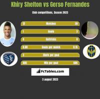 Khiry Shelton vs Gerso Fernandes h2h player stats