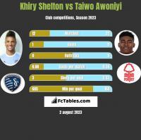 Khiry Shelton vs Taiwo Awoniyi h2h player stats