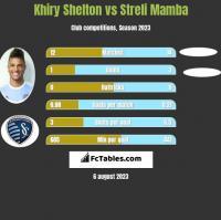Khiry Shelton vs Streli Mamba h2h player stats