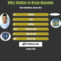 Khiry Shelton vs Bryan Reynolds h2h player stats