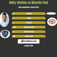 Khiry Shelton vs Ricardo Pepi h2h player stats