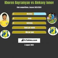 Khoren Bayramyan vs Aleksiej Jonow h2h player stats