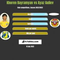 Khoren Bayramyan vs Ayaz Guliev h2h player stats