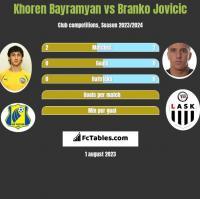 Khoren Bayramyan vs Branko Jovicic h2h player stats