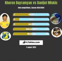 Khoren Bayramyan vs Danijel Miskic h2h player stats