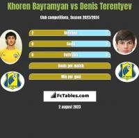 Khoren Bayramyan vs Denis Terentyev h2h player stats