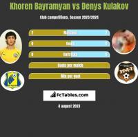 Khoren Bayramyan vs Denys Kulakov h2h player stats