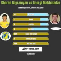 Khoren Bayramyan vs Georgi Makhatadze h2h player stats