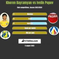 Khoren Bayramyan vs Ivelin Popov h2h player stats
