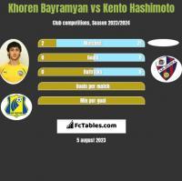 Khoren Bayramyan vs Kento Hashimoto h2h player stats