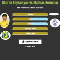 Khoren Bayramyan vs Mathias Normann h2h player stats