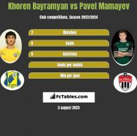 Khoren Bayramyan vs Pavel Mamayev h2h player stats