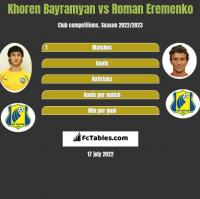 Khoren Bayramyan vs Roman Eremenko h2h player stats