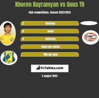 Khoren Bayramyan vs Guus Til h2h player stats