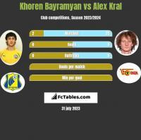 Khoren Bayramyan vs Alex Kral h2h player stats