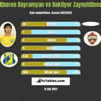 Khoren Bayramyan vs Baktiyor Zaynutdinov h2h player stats