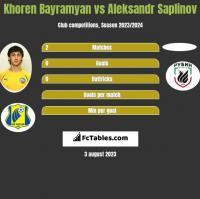 Khoren Bayramyan vs Aleksandr Saplinov h2h player stats
